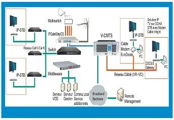 TV Altyapı Sistemleri